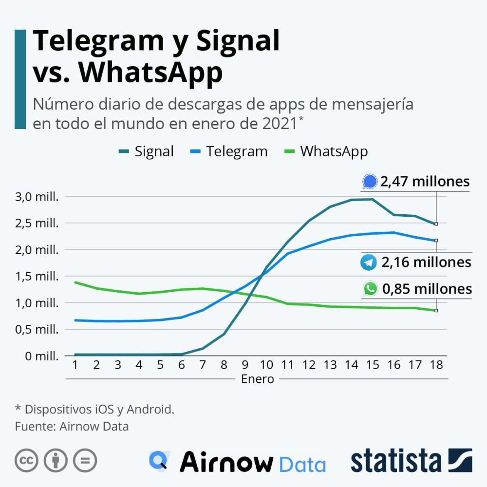 Whatsapp Telegram Signal